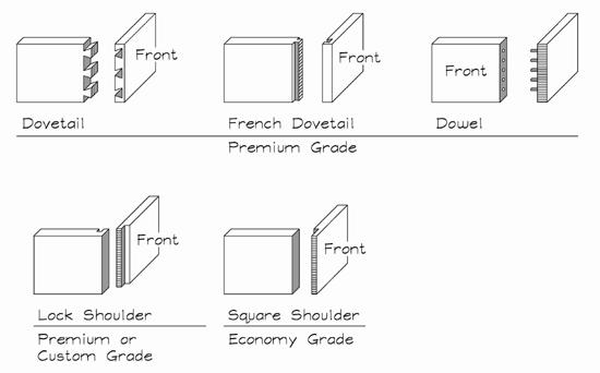 Blnt_Fig32 Drawer Joinery.jpg