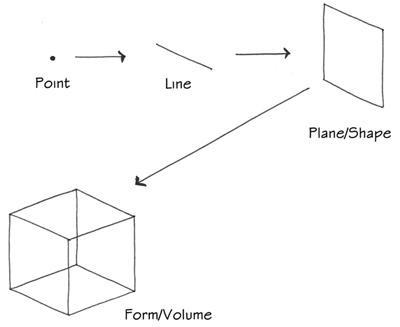 Blnt_Fig5 Line, Plane, Point, Shape, Form.jpg